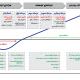 مراحل-تامین-مالی-استارتاپ