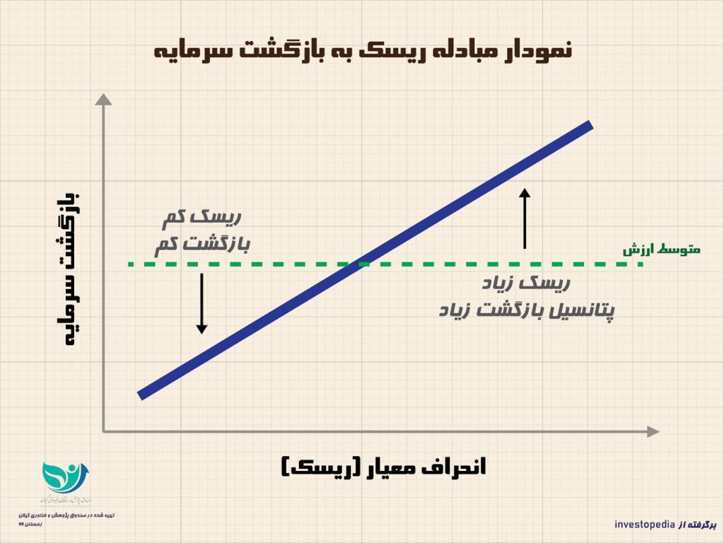 رابطهی ریسک یا خطر با بازگشت سرمایه یا پاداش
